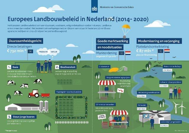 Rijksdienst voor Ondernemend Nederland, Gemeenschappelijk Landbouwbeleid